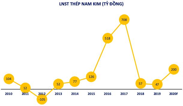 Thép Nam Kim (NKG): Nhóm KIM hạ tỷ trọng, chủ tịch HĐQT Hồ Minh Quang hoàn tất mua 2 triệu cổ phiếu - Ảnh 2.