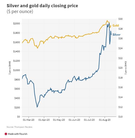 Khi người thường đổ xô mua vàng, giới đầu tư âm thầm rót tiền vào bạc với mức tăng giá gần 40%  - Ảnh 2.