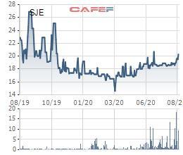 Sông Đà 11 (SJE) chốt quyền trả cổ tức bằng tiền và bằng cổ phiếu tổng tỷ lệ 30% - Ảnh 1.
