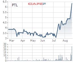 Petroland (PTL): Tương lai tù mù khi xung đột chưa có hồi kết, cổ phiếu tăng trần 4 phiên trước thềm rút vốn của PV Oil - Ảnh 1.