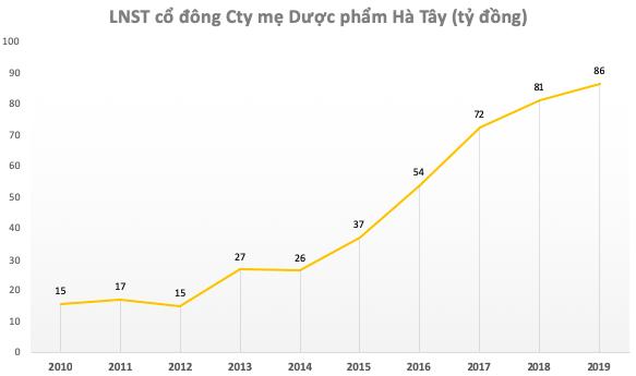 Tăng hơn 30% từ đầu tháng 7, Dược Hà Tây (DHT) chốt phương án bán 20% cho đối tác Nhật với giá 70.000 đồng/cp - Ảnh 2.