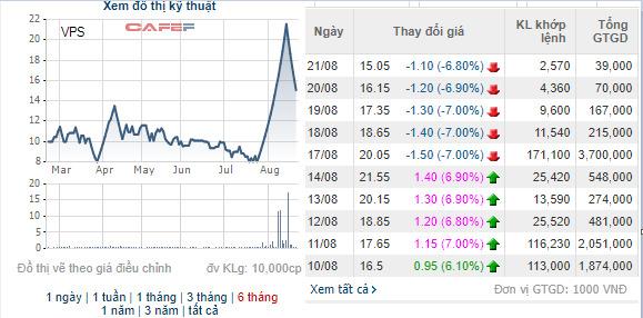 Ngược dòng thị trường, hàng loạt cổ phiếu tăng giá mạnh: Đã có một lỷ lục bị soán ngôi - Ảnh 5.