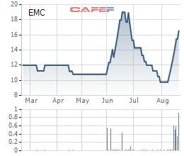 Ngược dòng thị trường, hàng loạt cổ phiếu tăng giá mạnh: Đã có một lỷ lục bị soán ngôi - Ảnh 11.