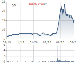 Ngược dòng thị trường, hàng loạt cổ phiếu tăng giá mạnh: Đã có một lỷ lục bị soán ngôi - Ảnh 12.