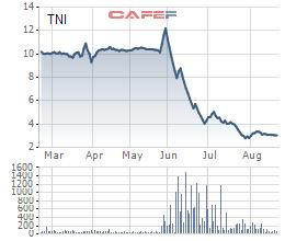 Ngược dòng thị trường, hàng loạt cổ phiếu tăng giá mạnh: Đã có một lỷ lục bị soán ngôi - Ảnh 15.