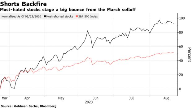 Bloomberg: Nhóm bán khống chấp nhận chịu thua, trở nên tuyệt chủng trên TTCK Mỹ - Ảnh 2.