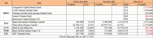 Chuyển động quỹ đầu tư tuần 17-23/8: Dragon Capital mua PNJ, thỏa thuận lớn tại MWG - Ảnh 1.