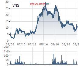 Thị giá tăng 51% từ vùng đáy, một Phó Tổng giám đốc Vinasun (VNS) tranh thủ đăng ký thoái sạch vốn - Ảnh 1.