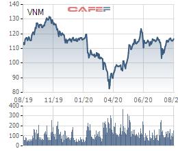 Vinamilk chốt danh sách cổ đông phát hành 348 triệu cổ phiếu thưởng - Ảnh 1.