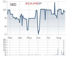 Chủ tịch HĐQT Điện Tây Bắc đăng ký mua hơn 4 triệu cổ phiếu NED - Ảnh 1.