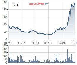 Thị giá 51.000 đồng, SCI E&C chào bán 12 triệu cổ phiếu giá 10.000 đồng/cp cho cổ đông - Ảnh 1.