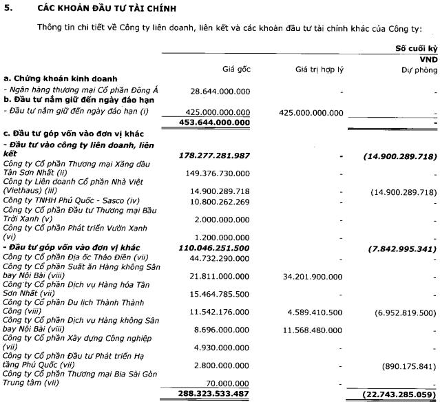 Kiểm toán ngoại trừ khả năng thu hồi khoản đầu tư tại DongABank và Descon, phía Sasco nói gì? - Ảnh 1.