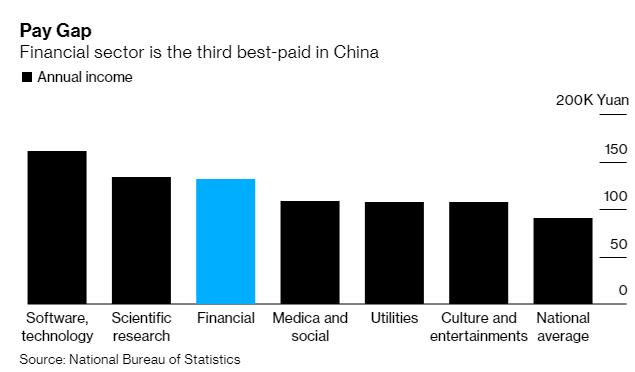 Giải cứu thị trường lao động, các ngân hàng lớn của Trung Quốc đồng loạt tuyển dụng hàng trăm nghìn sinh viên mới ra trường bất chấp lỗ nặng - Ảnh 1.