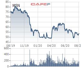 Hoàn tất phát hành ESOP, Masan Group tăng vốn lên 11.747 tỷ đồng - Ảnh 1.