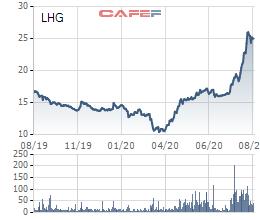 Thu về hơn 5.000 tỷ từ bán Thipha Cable cho người Thái, ông Võ Tấn Thịnh vừa chi cả trăm tỷ mua cổ phiếu Long Hậu (LHG) - Ảnh 2.