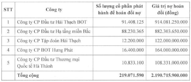 """Vua đào hầm Hồ Minh Hoàng: Góp mặt tại 7 dự án cao tốc, """"hô biến"""" công ty tí hon trên sàn thành tập đoàn hạ tầng với tài sản hơn 30.000 tỷ đồng - Ảnh 6."""