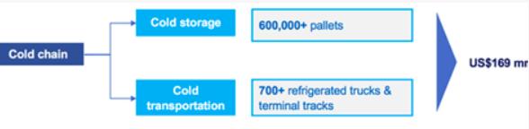Chuỗi cung ứng lạnh lên ngôi giữa đại dịch Covid-19, riêng thị trường tại Việt Nam dự đạt 1,8 tỷ USD vào năm 2021 - Ảnh 1.