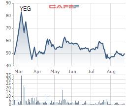 Cần vốn kinh doanh, Yeah1 lên kế hoạch bán cổ phiếu quỹ - Ảnh 1.