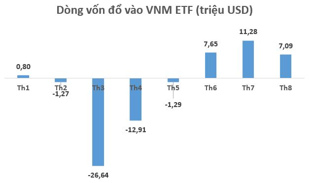 Dòng vốn ETFs đổ mạnh vào thị trường, vì sao khối ngoại vẫn bán ròng miệt mài trên TTCK Việt Nam? - Ảnh 1.