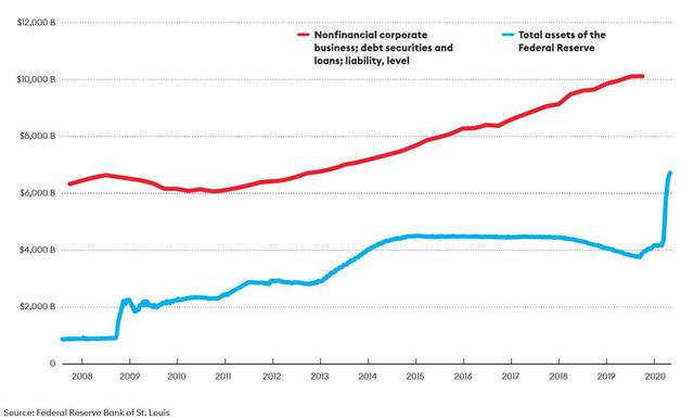 Khoản nợ 2,5 nghìn tỷ USD khiến cả Warren Buffett cũng bị cuốn vào vòng xoáy, đe dọa tạo ra cuộc khủng hoảng lớn hơn cả năm 2008 (P.2) - Ảnh 2.