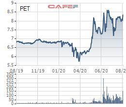 Thị giá PET tăng mạnh, Chủ tịch HĐQT Petrosetco đăng ký mua 3 triệu cổ phiếu - Ảnh 1.