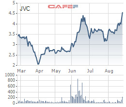 Các quỹ ngoại vừa trao tay hơn 31 triệu cổ phiếu JVC cho 3 nhà đầu tư trong nước - Ảnh 2.