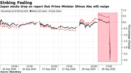Thủ tướng Abe từ chức khiến TTCK Nhật Bản lao dốc, đồng yên tăng vọt - Ảnh 1.