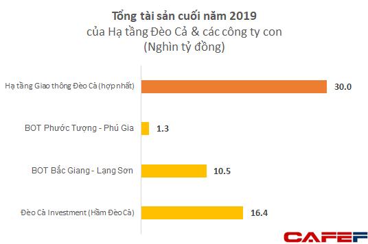 """Vua đào hầm Hồ Minh Hoàng: Góp mặt tại 7 dự án cao tốc, """"hô biến"""" công ty tí hon trên sàn thành tập đoàn hạ tầng với tài sản hơn 30.000 tỷ đồng - Ảnh 5."""