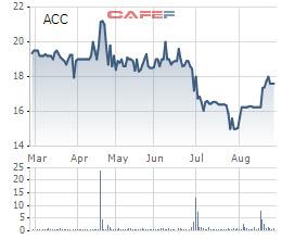 Becamex ACC (ACC) dự kiến chào bán 20 triệu cổ phiếu tăng VĐL thêm 200% - Ảnh 1.
