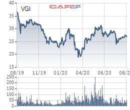 Viettel Global: Bất chấp dịch Covid-19, doanh thu và lãi ròng 6 tháng đầu năm 2020 tăng trưởng gần 10% so với cùng kỳ - Ảnh 2.