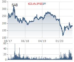Chính thức chuyển 36% cổ phần Sabeco từ Bộ Công thương sang SCIC để thực hiện thoái vốn - Ảnh 2.