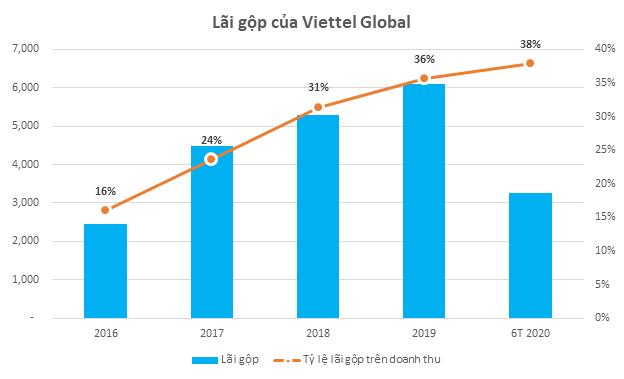 Viettel Global: Bất chấp dịch Covid-19, doanh thu và lãi ròng 6 tháng đầu năm 2020 tăng trưởng gần 10% so với cùng kỳ - Ảnh 1.
