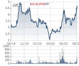 Cổ phiếu JVC vẫn giao dịch sôi động, CEO Y tế Việt Nhật đăng ký mua 11,2 triệu cổ phiếu - Ảnh 1.