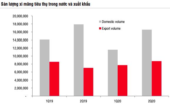 SSI Research: Ngành Thép và Xi măng kỳ vọng phục hồi từ 6 tháng cuối năm 2020 nhờ nhu cầu từ đầu tư cơ sở hạ tầng - Ảnh 3.