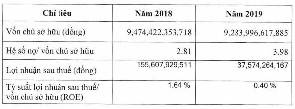 Dư nợ trái phiếu gần 25.000 tỷ, chủ sở hữu An Đông Plaza trả lãi 1.384 tỷ trong nửa đầu năm - Ảnh 1.