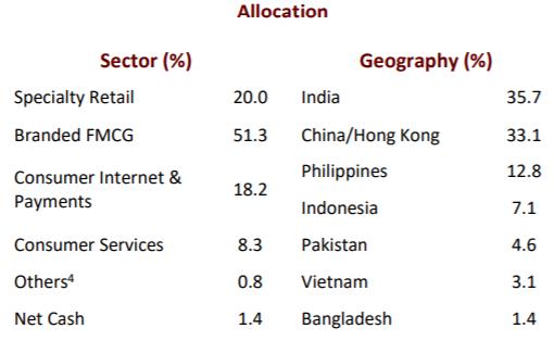 Lãi bình quân 20% mỗi năm, Arisaig Asia Consumer Fund thoái toàn bộ vốn khỏi Vinamilk sau 11 năm nắm giữ - Ảnh 3.