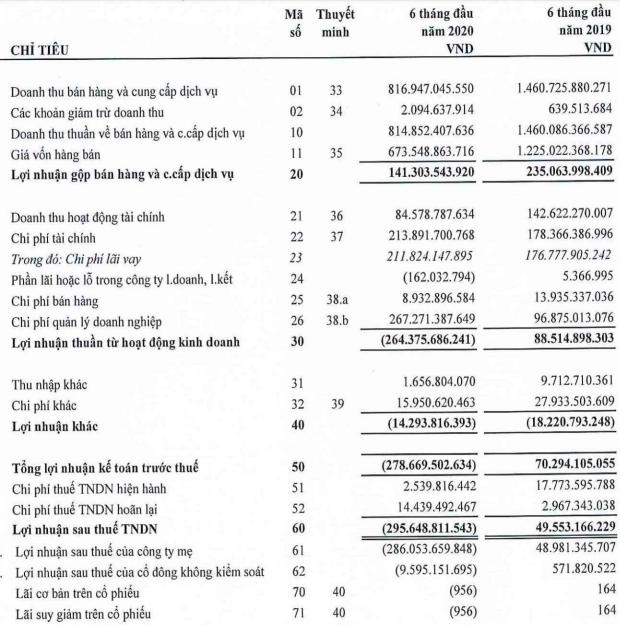 Đức Long Gia Lai (DLG): Lỗ ròng tăng lên 286 tỷ sau soát xét, khả năng hoạt động liên tục phụ thuộc khả năng thoả thuận với các chủ nợ đã quá hạn - Ảnh 1.