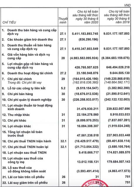 Xây dựng Hoà Bình (HBC): Lãi ròng sau kiểm toán tăng gần gấp đôi lên 13 tỷ đồng nhưng vẫn giảm sâu so với cùng kỳ - Ảnh 1.