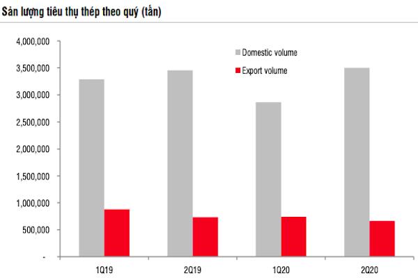 Ngành thép nửa cuối năm: Hưởng lợi từ đầu tư công và nhu cầu từ Trung Quốc - Ảnh 1.