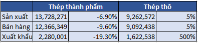 Thị trường thép Việt Nam 7 tháng đầu năm 2020