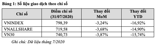 HoSE: Thanh khoản bình quân mỗi phiên giảm 37% trong tháng 7 - Ảnh 1.