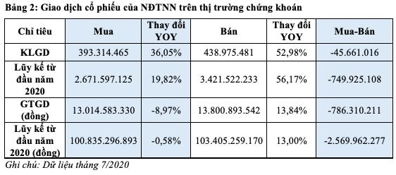 HoSE: Thanh khoản bình quân mỗi phiên giảm 37% trong tháng 7 - Ảnh 2.