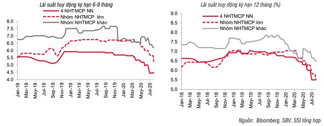 Lãi suất tiền gửi giảm thêm ở một số ngân hàng - Ảnh 2.