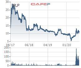 Nhựa Pha Lê (PLP) chốt quyền phát hành cổ phiếu thưởng tỷ lệ 60% - Ảnh 1.