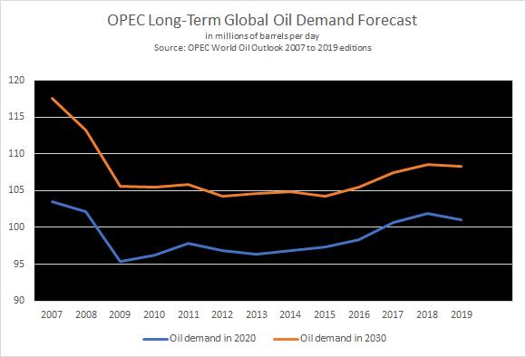 OPEC chuẩn bị thế nào cho kỷ nguyên giảm cầu?  - Ảnh 3.