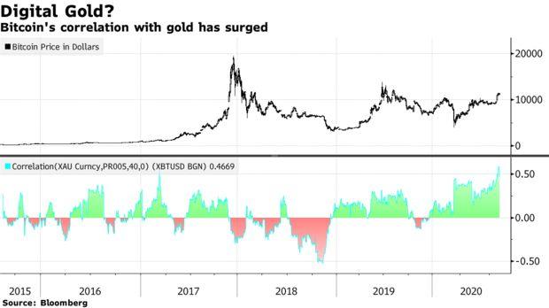 JPMorgan: Người già đổ xô mua vàng, trong khi nhà đầu tư trẻ lựa chọn Bitcoin  - Ảnh 1.