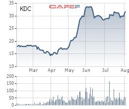VinaCapital miệt mài gom cổ phiếu Kido (KDC), gia tăng tỷ lệ sở hữu lên 12,5% - Ảnh 1.