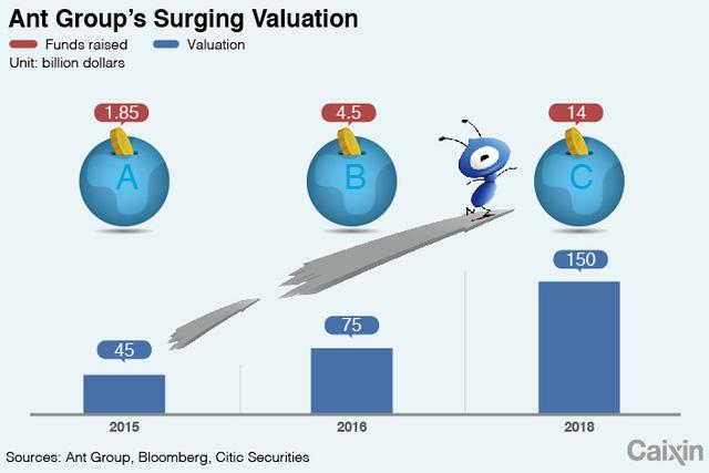 Startup quái vật của Jack Ma: Được định giá gần 200 tỷ USD, lượng khách hàng chiếm 1/4 dân số thế giới, đạt lợi nhuận 2 tỷ USD/quý - Ảnh 2.