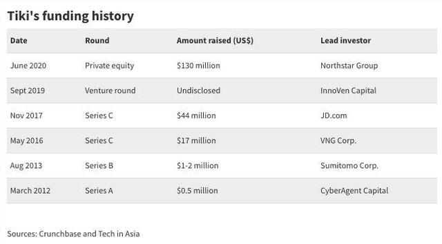 VNG chỉ còn sở hữu 22,23% Tiki, nhà đầu tư nước ngoài đã nắm quá bán  - Ảnh 1.