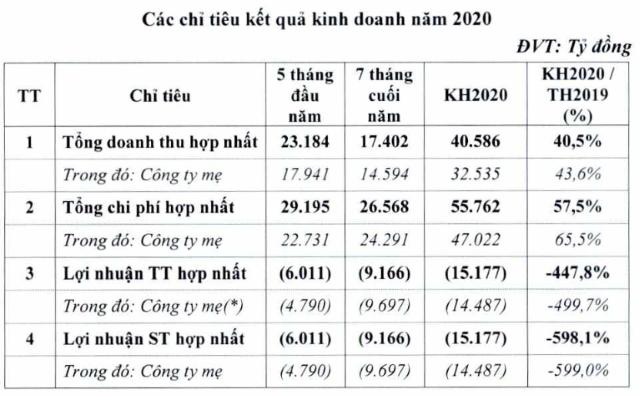 Vietnam Airlines trình cổ đông kế hoạch lỗ gần 15.200 tỷ đồng, được vay 12.000 tỷ đồng - Ảnh 1.
